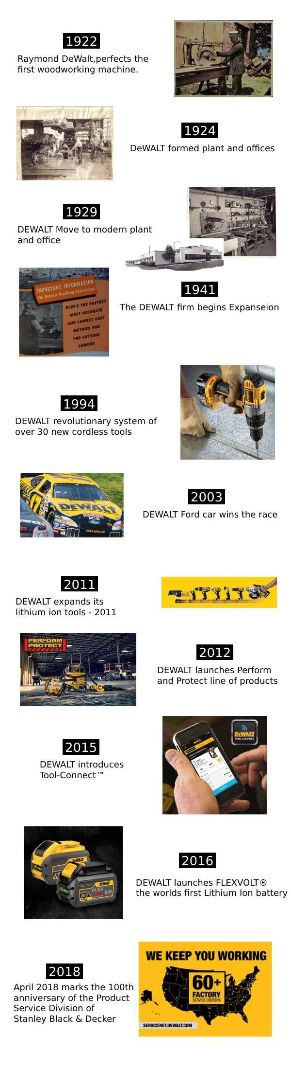 DeWALT History - InfoGraphic